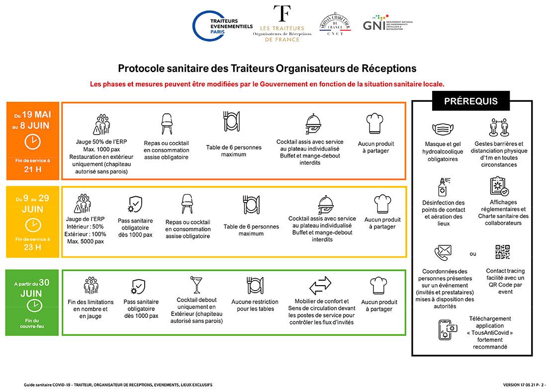 protocole sanitaire des Traiteurs de France